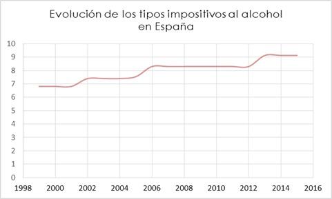 Evolución del impuesto sobre el alochol